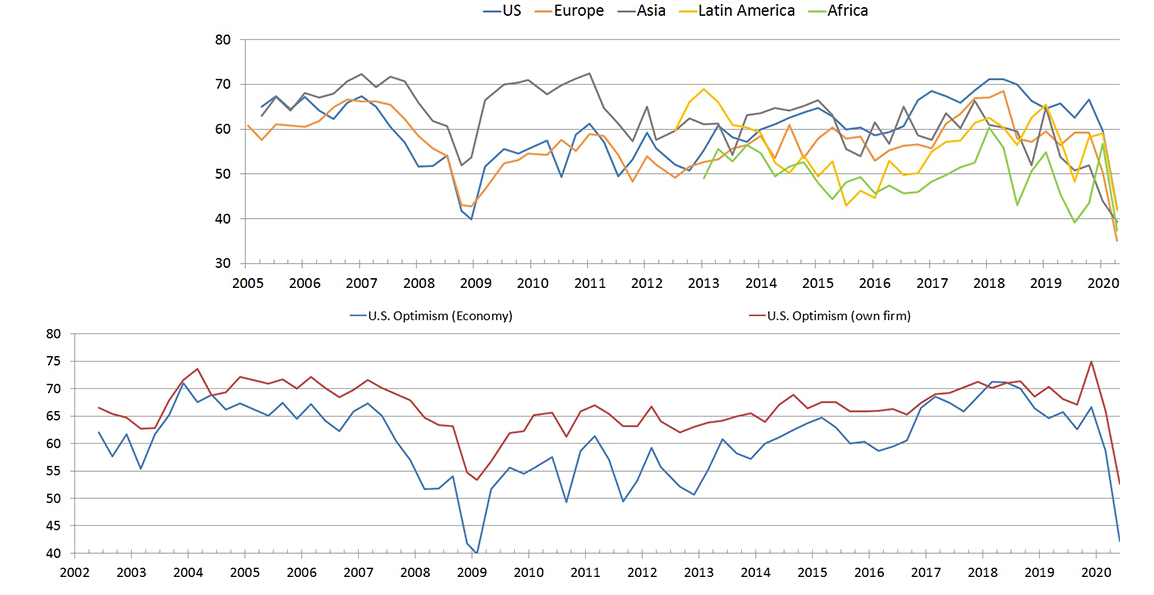 graphs showing US optimism and international optimism